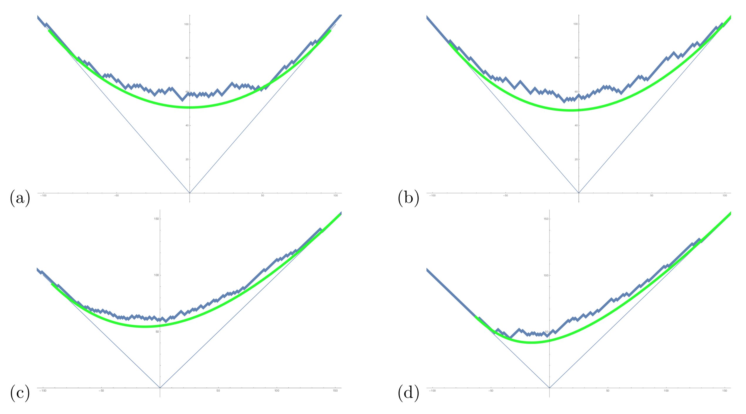 Limit shapes in the discrete model interpolating out from the geometric corner growth