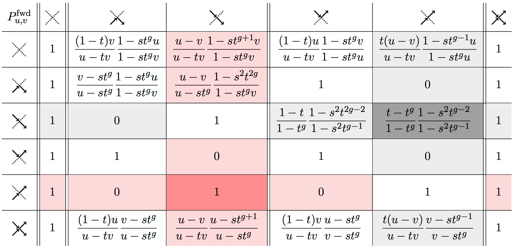 Forward transition probabilities associated with the Yang-Baxter field