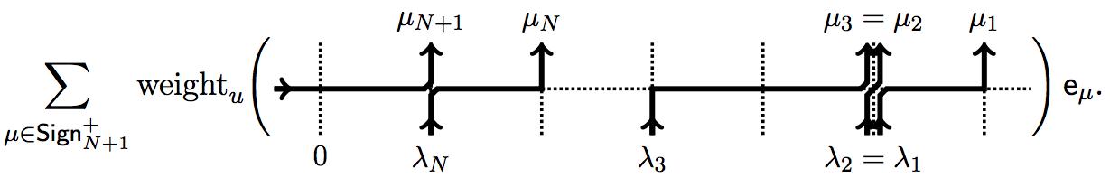 Creation operator in a Bethe ansatz representation