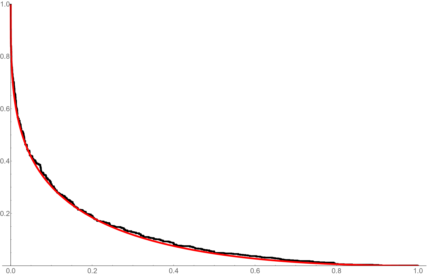 Fully homogeneous case with limit shape