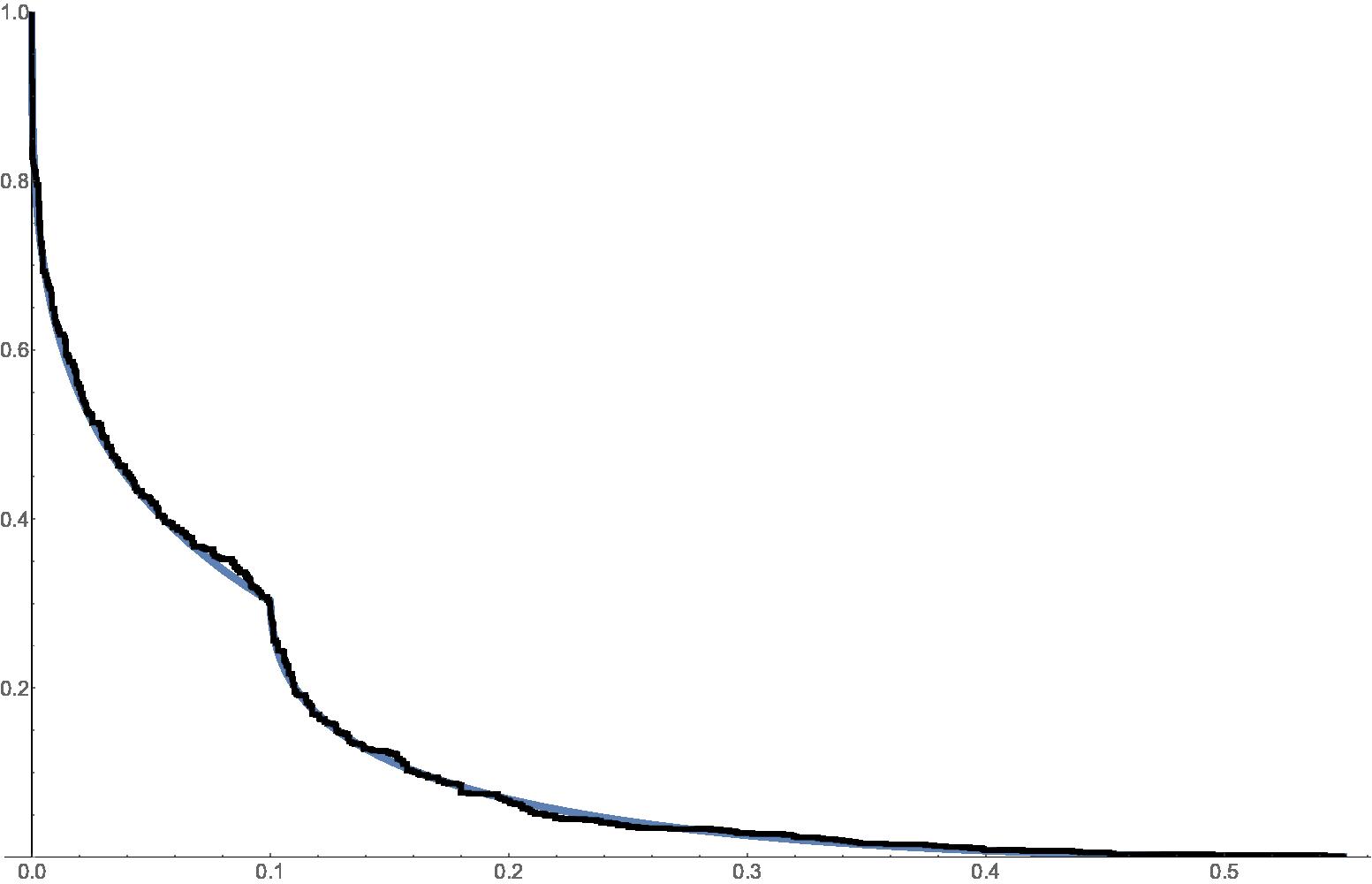 Mild slowdown (about critical)