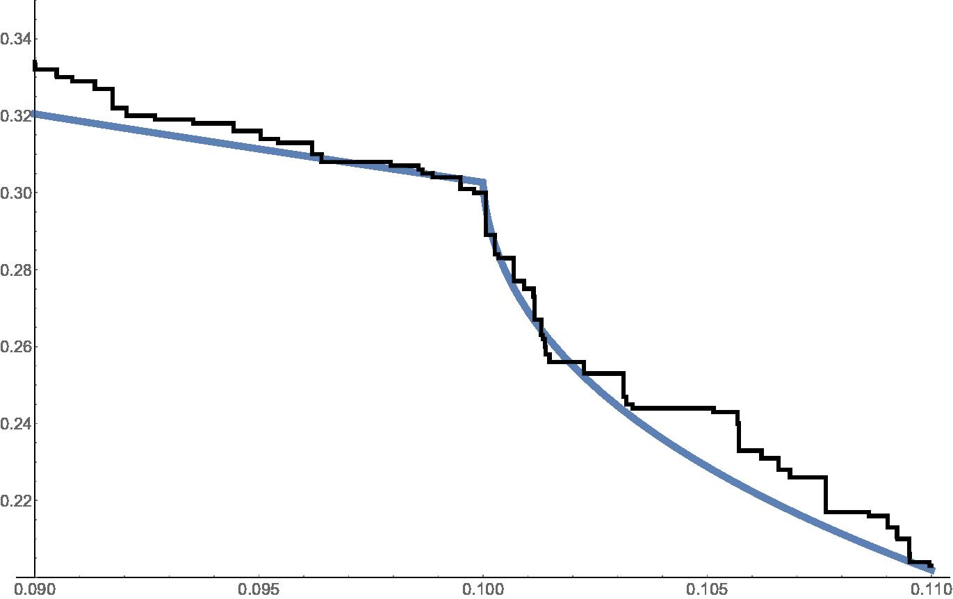 Mild slowdown (about critical), zoom around the slowdown