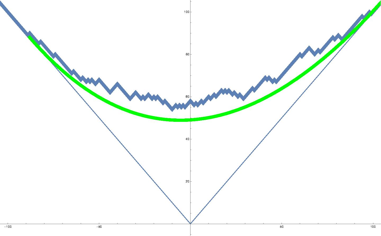 DGCG, almost symmetric