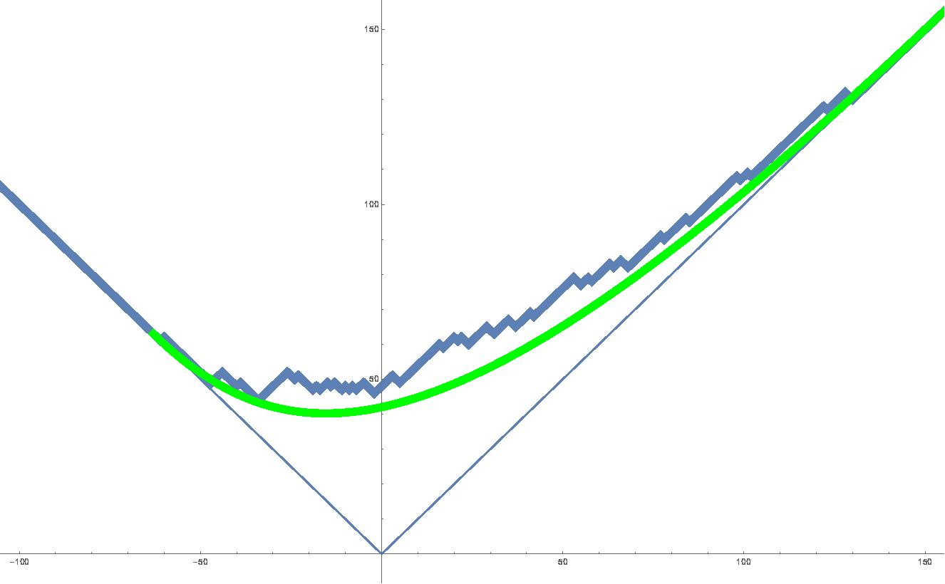 DGCG, even more asymmetric